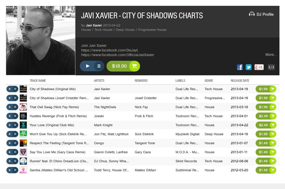 City of Shadows Charts